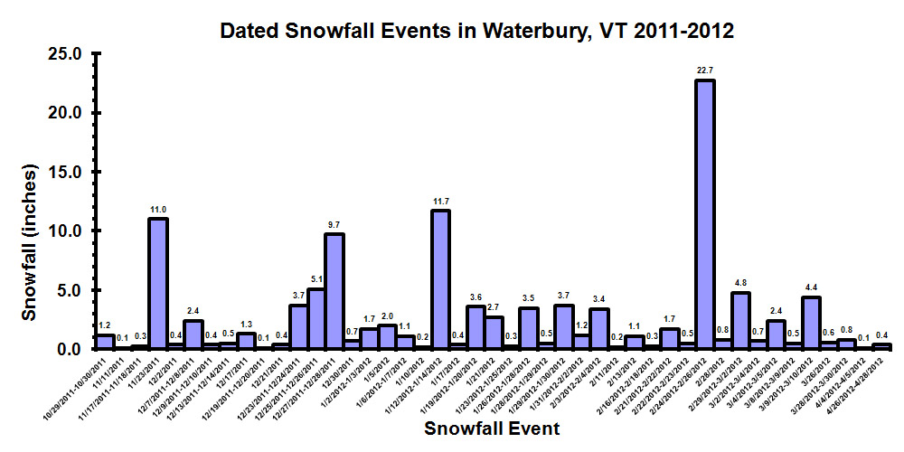 1112datedsnowfallevents