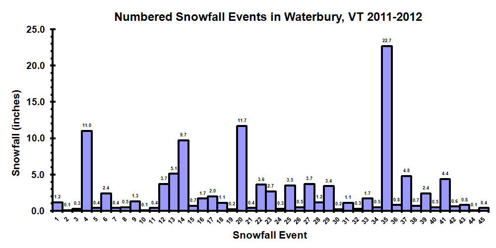 1112numberedsnowfallevents