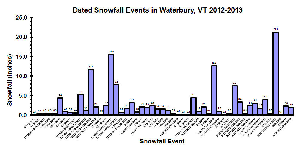 1213datedsnowfallevents