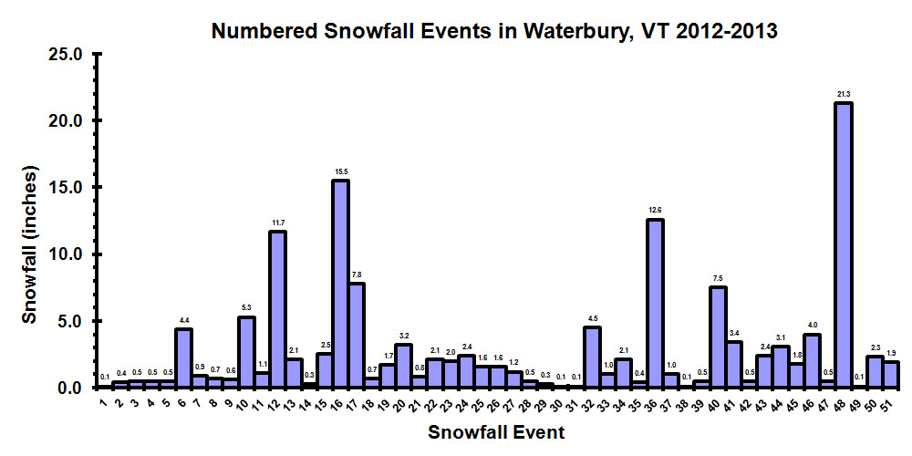 1213numberedsnowfallevents