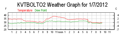 A plot of the temperatures from a weather station at the base of Bolton Valley Ski Resort in Vermont 07JAN2012