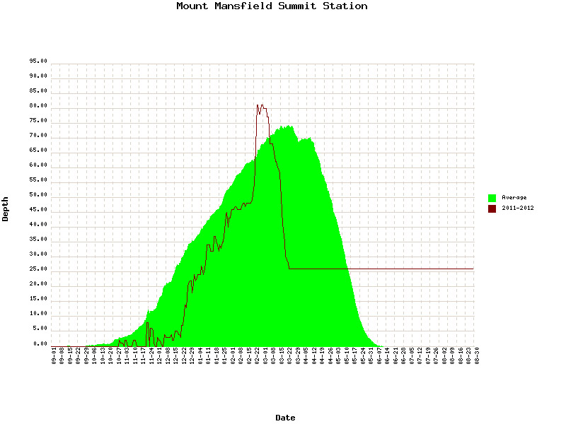A plot of the snow depth at the Mt. Mansfield Stake for the 2011-2012 winter season as of March 25, 2012