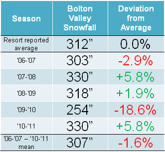 A table showing the snowfall at Bolton Valley Ski Resort in Vermont from the 2006-2007 through to the 2010-2011 season