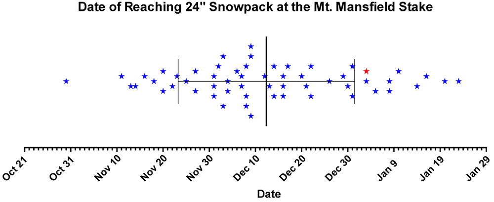 A scatter plot showing the date of attaining a 24-inch snowpack at the Mt. Mansfield stake in Vermont for the years 1954-2012