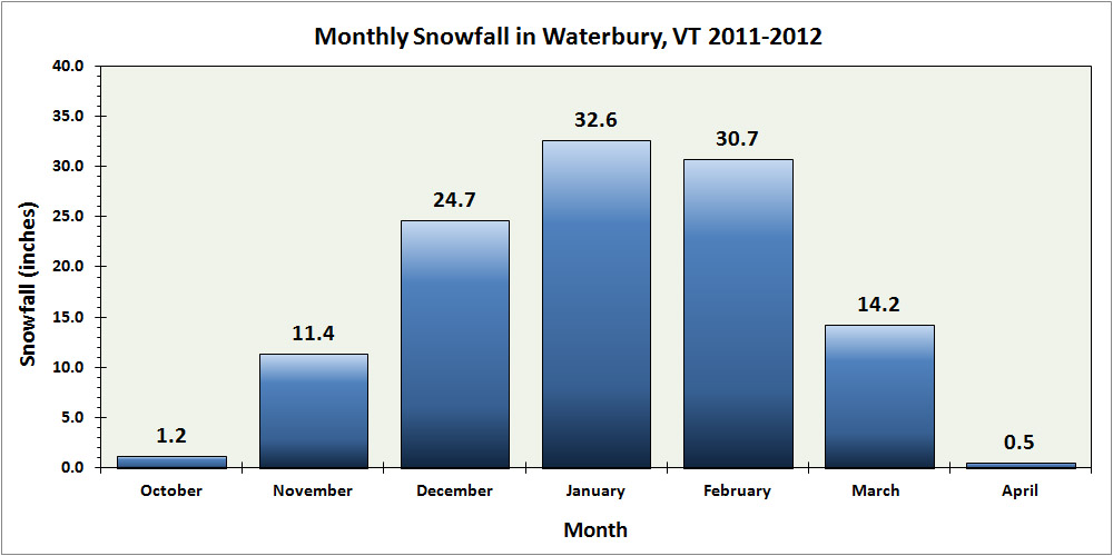 A bar graph of the monthly snowfall at our location in Waterbury, Vermont for the 2011-2012 winter season