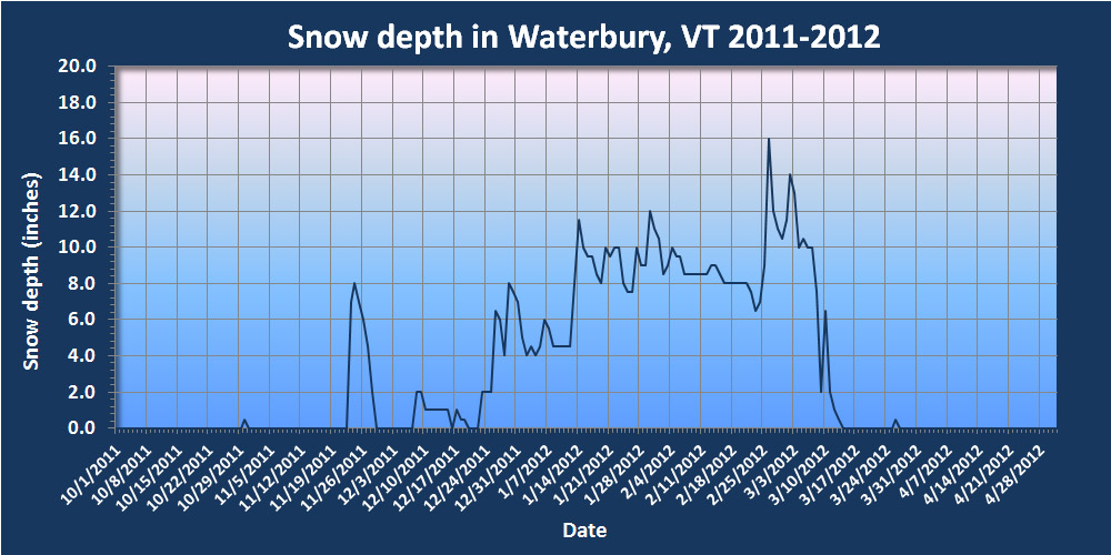 A plot showing the snowpack depth during the winter of 2011-2012 at our house in Waterbury, Vermont