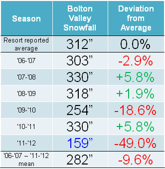 A table displaying the season snowfall totals at Bolton Valley Ski Resort in Vermont from the 2006-2007 season through the 2011-2012 season, as well as the average reported by the resort and the average during that period