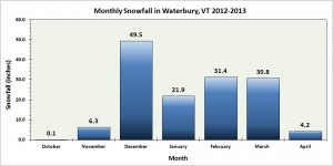 A bar graph of the month snowfall at our house in Waterbury, Vermont for the 2012-2013 winter season