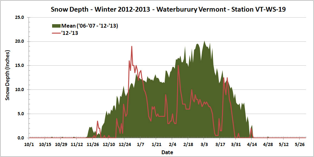 A plot showing this past season's rather meager snowpack at our location in Waterbury (red line) relative to average (green shading)