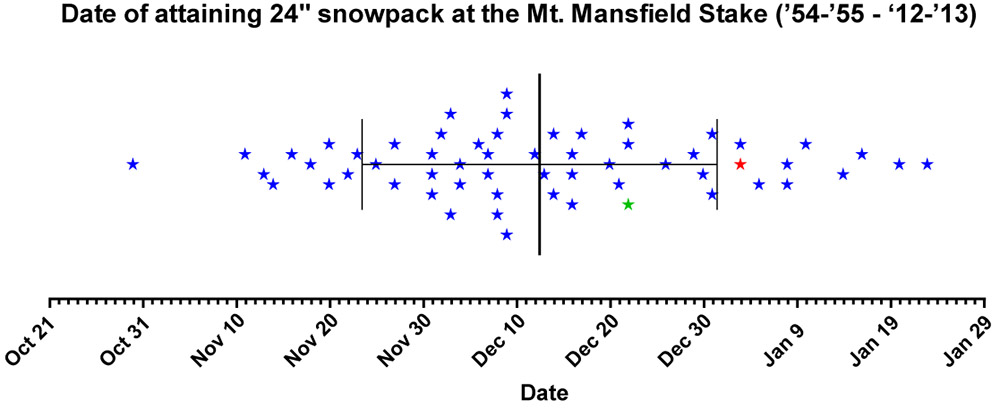 A dot plot showing the date of attaining a snow depth of 24 inches at  the stake on Mt. Mansfield in Vermont