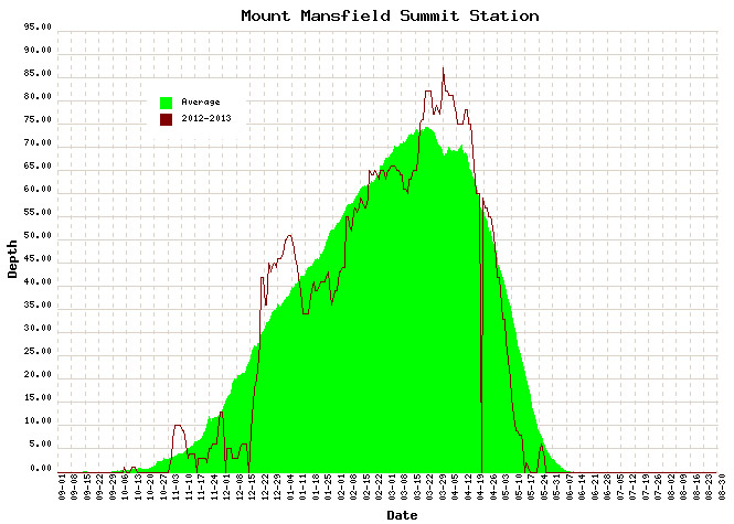 A graph of the 2012-2013 snowpack depth and long term average at the stake on Mt. Mansfield in Vermont