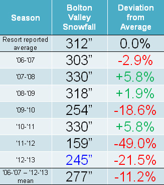 A table showing the average and seasonal snowfall at Bolton Valley Ski Resort in Vermont from 2006 to 2013.