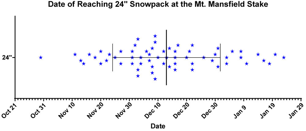 A plot showing the dates when 24 inches of snowpack depth was reached at the stake on Mt. Mansfield in Vermont
