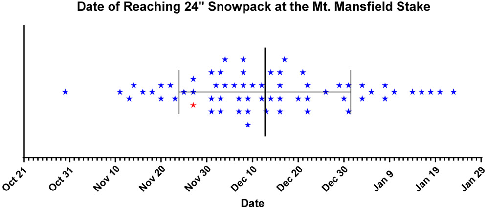 This plot uses the 60+ year snow depth data set from the measurement stake on Mt. Mansfield in Vermont to indicate the date when the snowpack first reaches 24 inches of depth each season.
